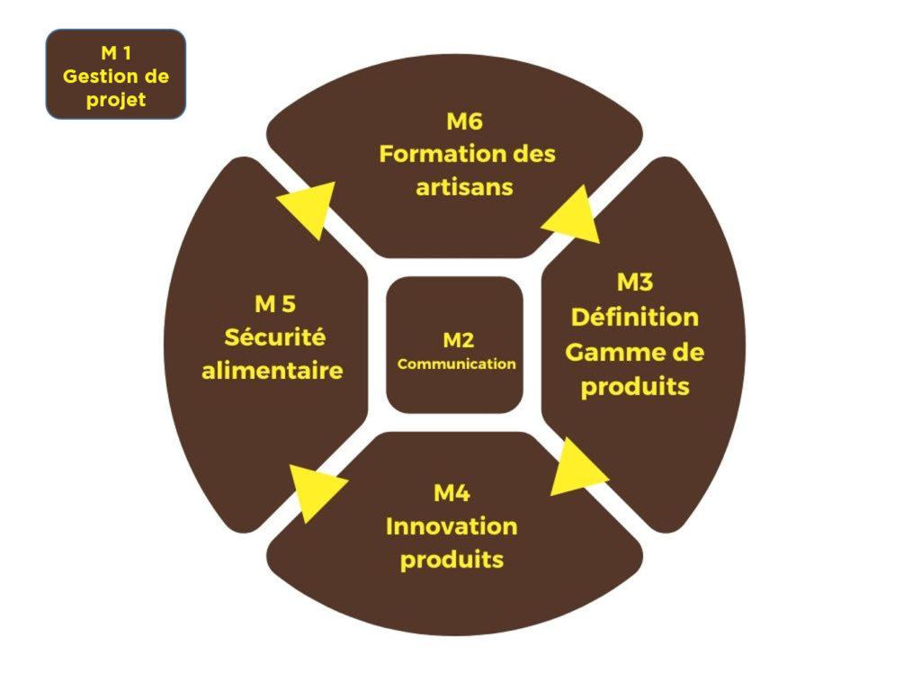 Schéma des 6 modules